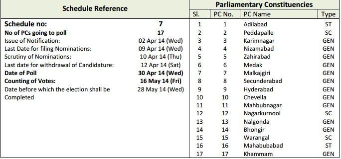 Telangana Election schedule Election Schedule of Andhrapradesh and Telangana Election Schedule of Andhrapradesh and Telangana A