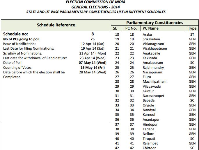 Election Shedule of Andhra Election Schedule of Andhrapradesh and Telangana Election Schedule of Andhrapradesh and Telangana eclection shedule of rayala seema andhra
